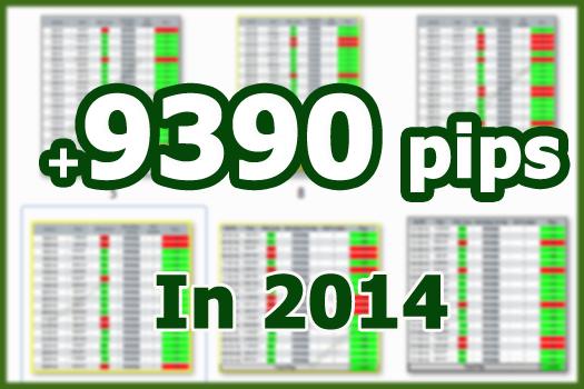 Forex 200 pips a week