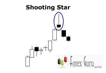 What is a shooting star in forex